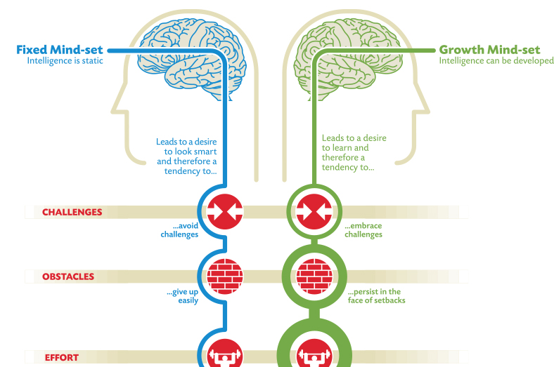 four steps to change your mental model mindset